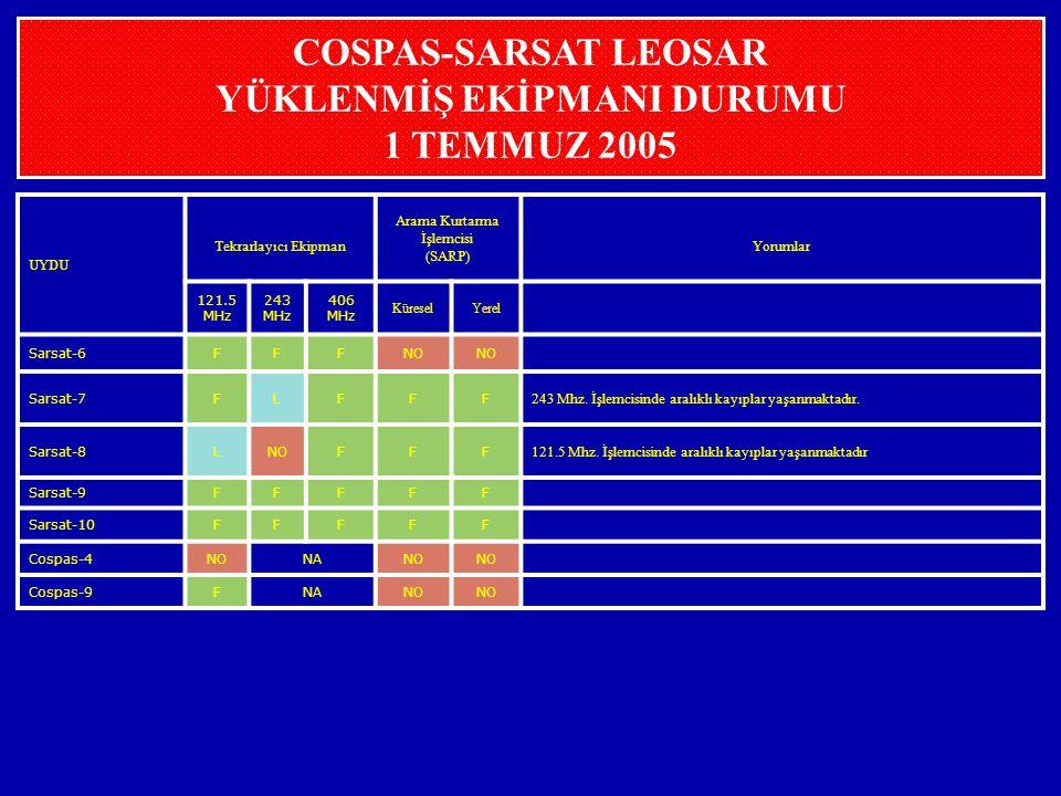 COSPAS-SARSAT LEOSAR YÜKLENMİŞ EKİPMANI DURUMU 1 TEMMUZ 2005