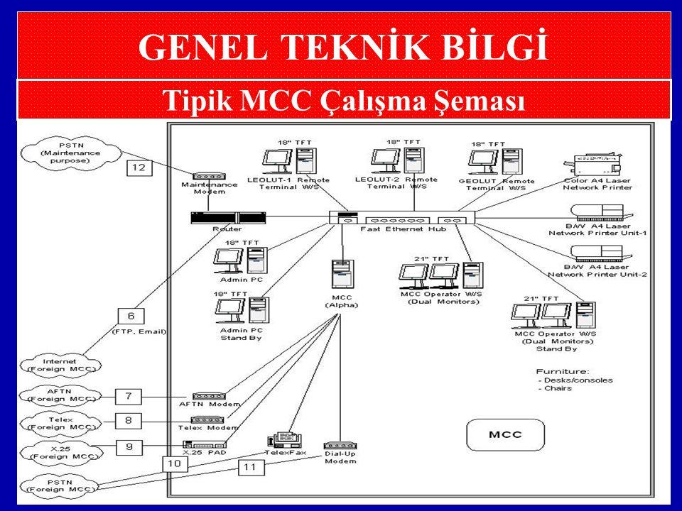Tipik MCC Çalışma Şeması