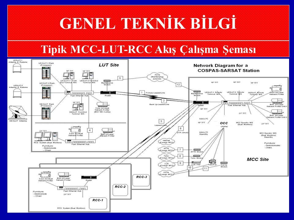 Tipik MCC-LUT-RCC Akış Çalışma Şeması