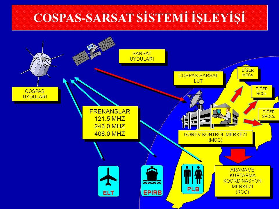 COSPAS-SARSAT SİSTEMİ İŞLEYİŞİ