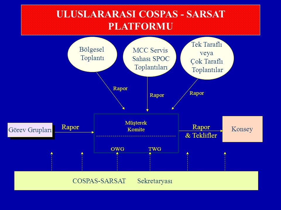 ULUSLARARASI COSPAS - SARSAT PLATFORMU