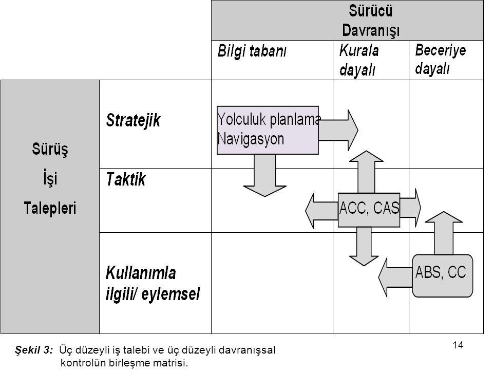 Şekil 3: Üç düzeyli iş talebi ve üç düzeyli davranışsal kontrolün birleşme matrisi.