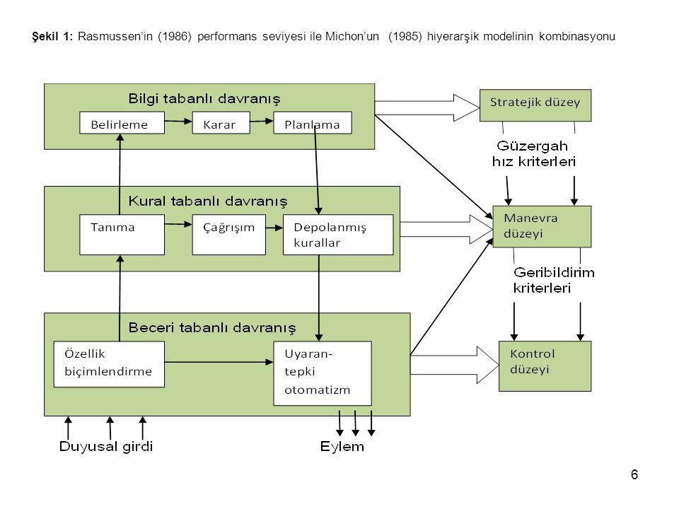 Şekil 1: Rasmussen'in (1986) performans seviyesi ile Michon'un (1985) hiyerarşik modelinin kombinasyonu