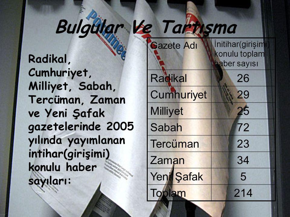 Bulgular Ve Tartışma Radikal 26 Cumhuriyet 29 Milliyet 25 Sabah 72