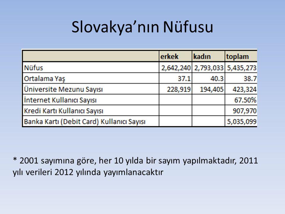 Slovakya'nın Nüfusu * 2001 sayımına göre, her 10 yılda bir sayım yapılmaktadır, 2011 yılı verileri 2012 yılında yayımlanacaktır.