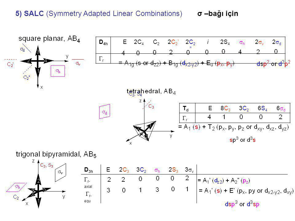 5) SALC (Symmetry Adapted Linear Combinations) σ –bağı için