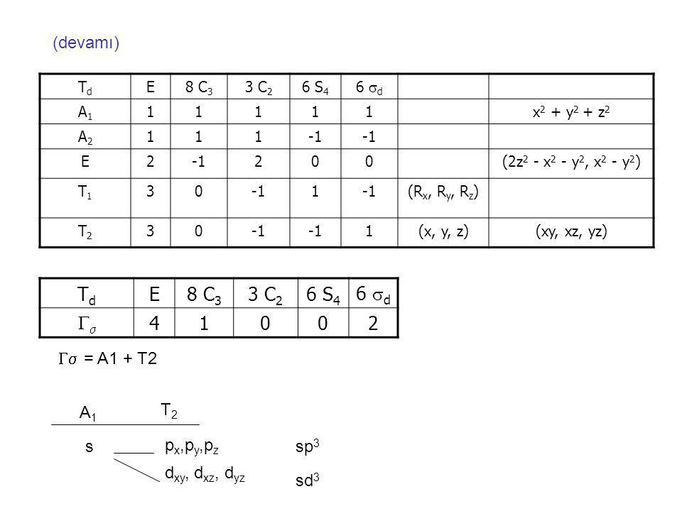 Td E 8 C3 3 C2 6 S4 6 d  4 1 2 (devamı)  = A1 + T2 A1 T2 px,py,pz