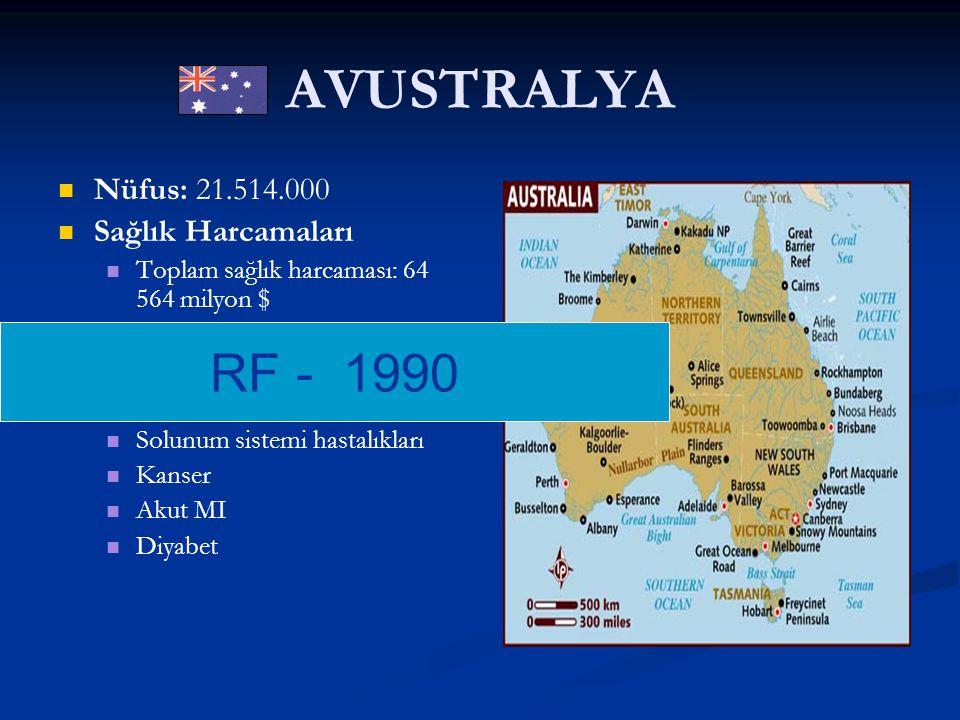 AVUSTRALYA RF - 1990 Nüfus: 21.514.000 Sağlık Harcamaları