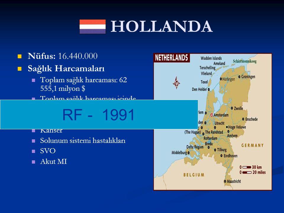 HOLLANDA RF - 1991 Nüfus: 16.440.000 Sağlık Harcamaları Hastalık Yükü: