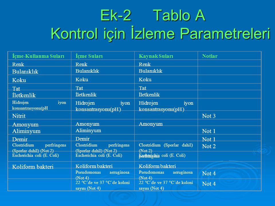 Ek-2 Tablo A Kontrol için İzleme Parametreleri