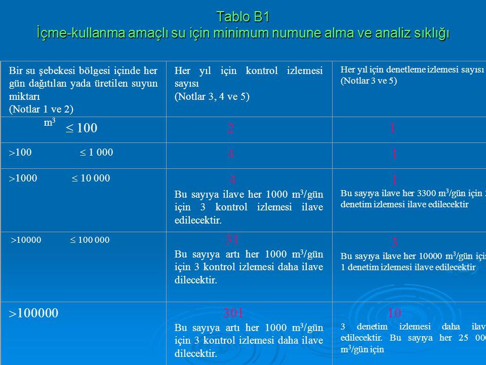 Tablo B1 İçme-kullanma amaçlı su için minimum numune alma ve analiz sıklığı