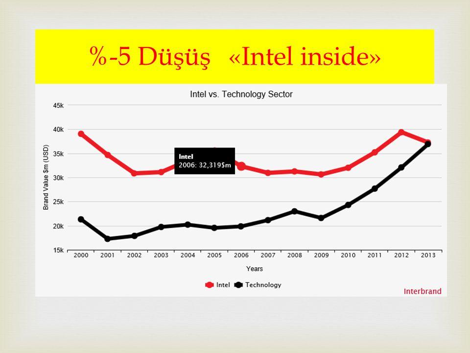 %-5 Düşüş «Intel inside»