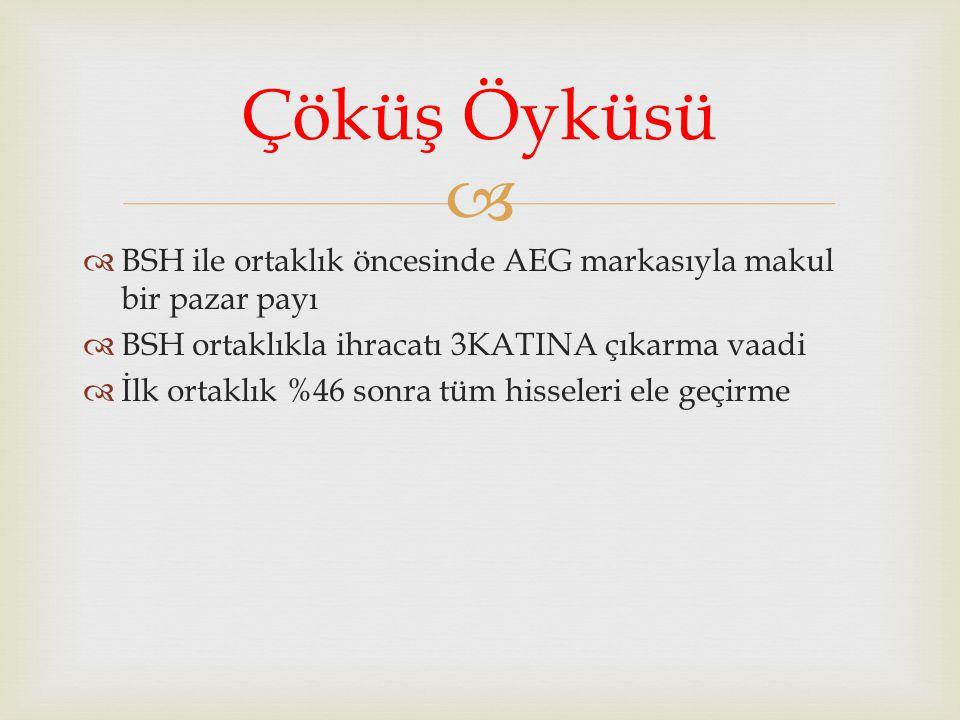 Çöküş Öyküsü BSH ile ortaklık öncesinde AEG markasıyla makul bir pazar payı. BSH ortaklıkla ihracatı 3KATINA çıkarma vaadi.
