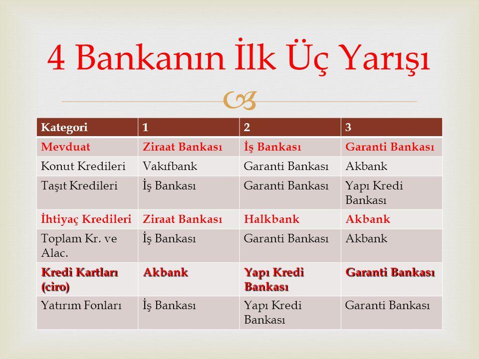 4 Bankanın İlk Üç Yarışı Kategori 1 2 3 Mevduat Ziraat Bankası