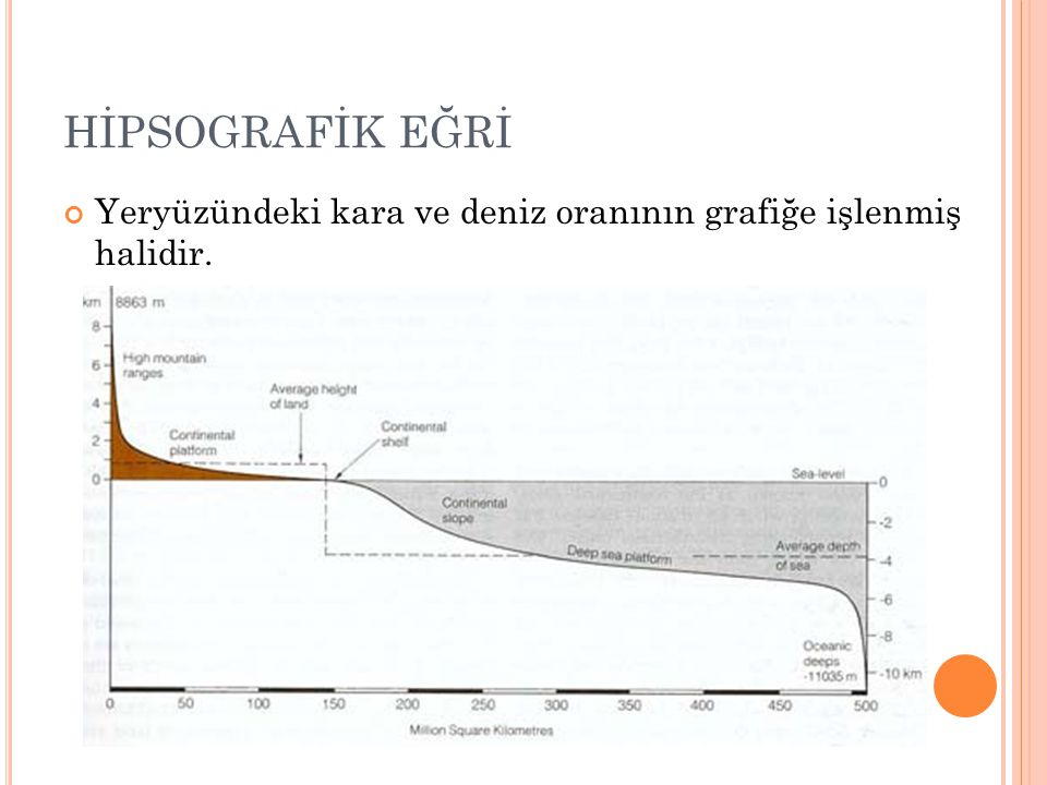 HİPSOGRAFİK EĞRİ Yeryüzündeki kara ve deniz oranının grafiğe işlenmiş halidir.