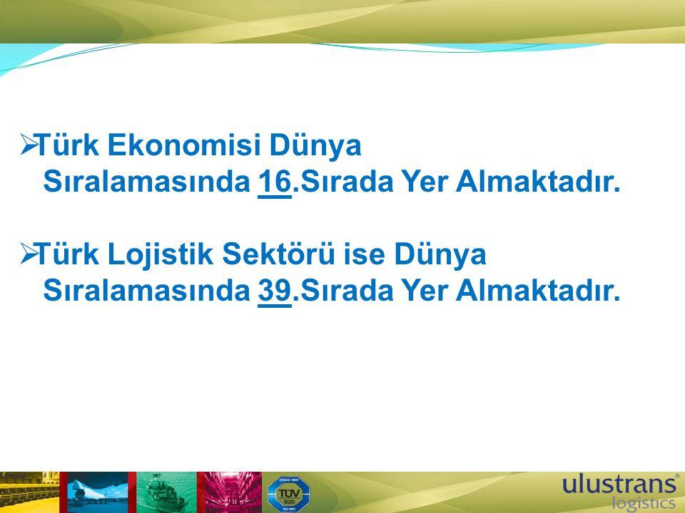 Türk Ekonomisi Dünya Sıralamasında 16.Sırada Yer Almaktadır.