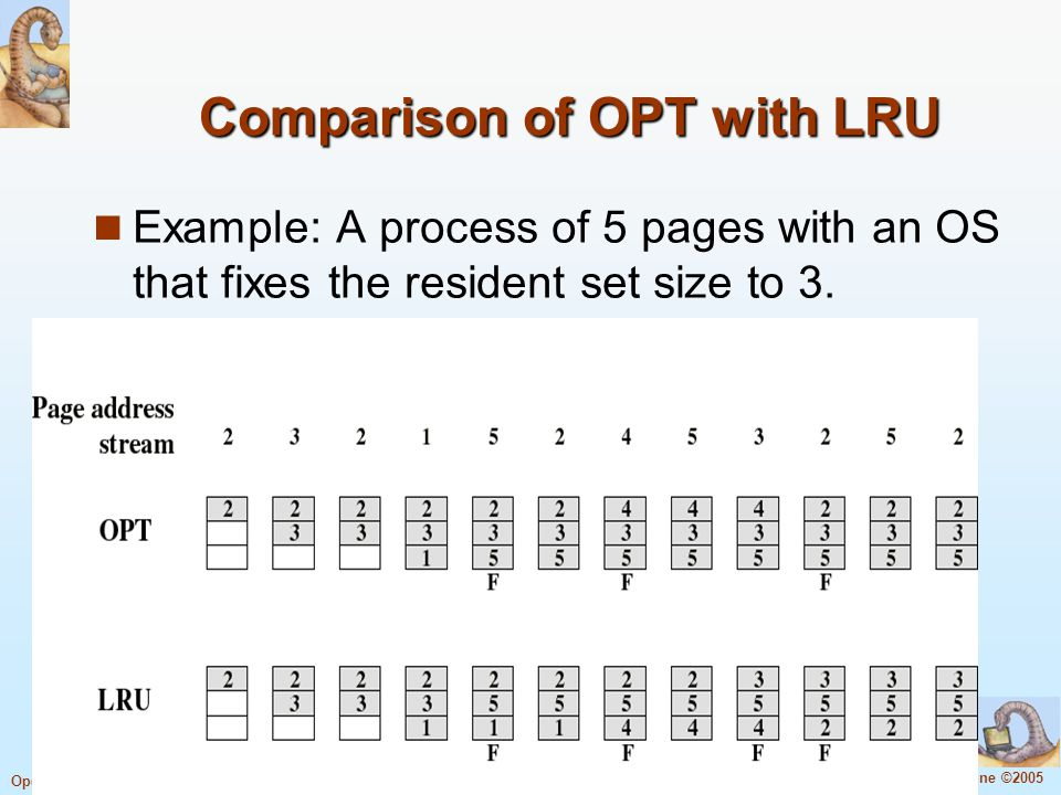 Comparison of OPT with LRU