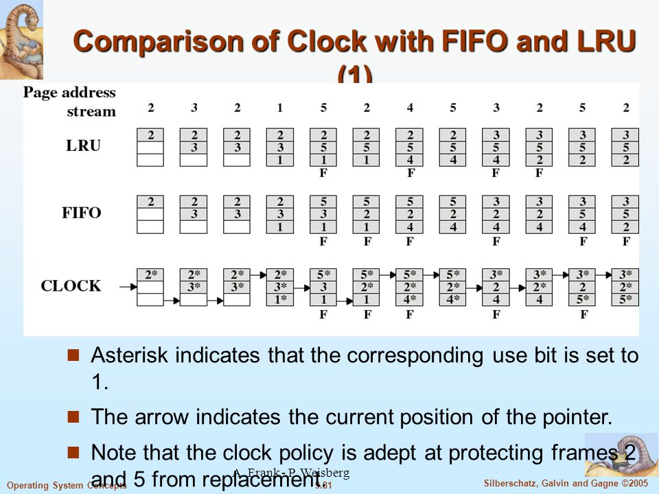 Comparison of Clock with FIFO and LRU (1)