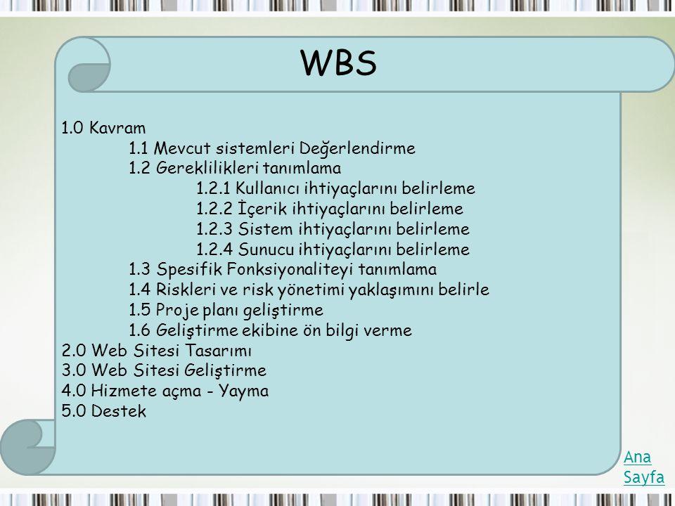 WBS 1.0 Kavram 1.1 Mevcut sistemleri Değerlendirme
