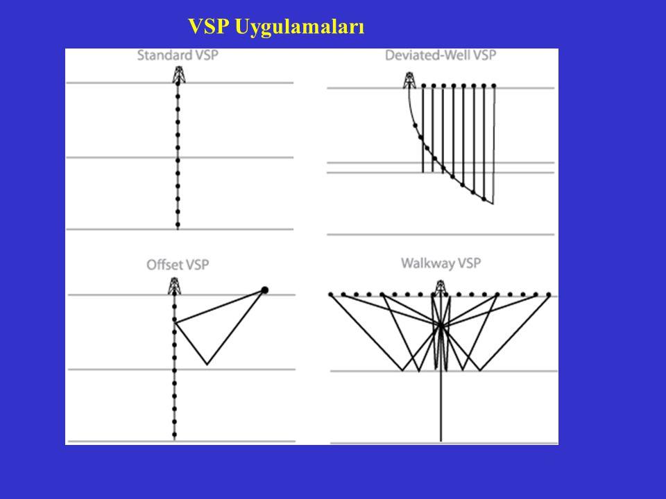 VSP Uygulamaları