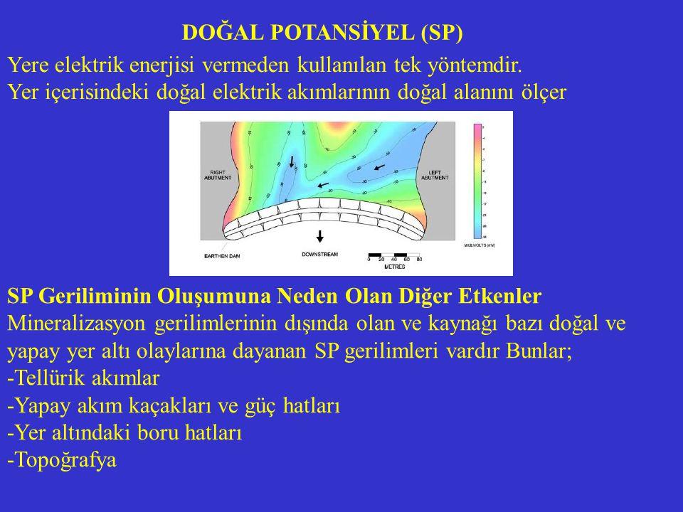 DOĞAL POTANSİYEL (SP) Yere elektrik enerjisi vermeden kullanılan tek yöntemdir. Yer içerisindeki doğal elektrik akımlarının doğal alanını ölçer.