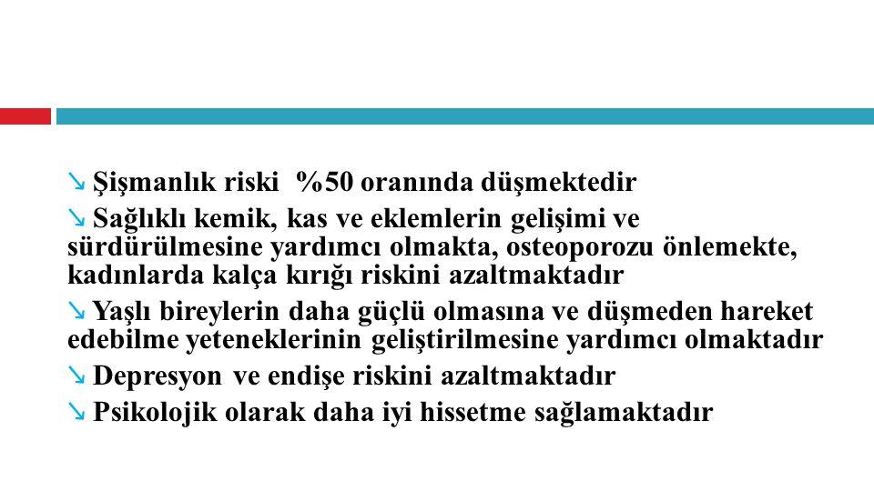 ↘ Şişmanlık riski %50 oranında düşmektedir