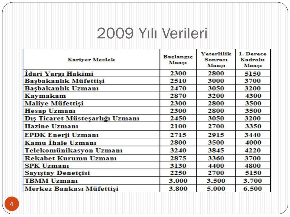 2009 Yılı Verileri