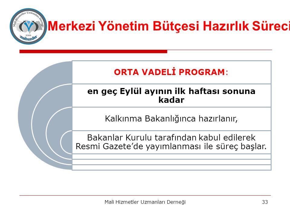 Merkezi Yönetim Bütçesi Hazırlık Süreci