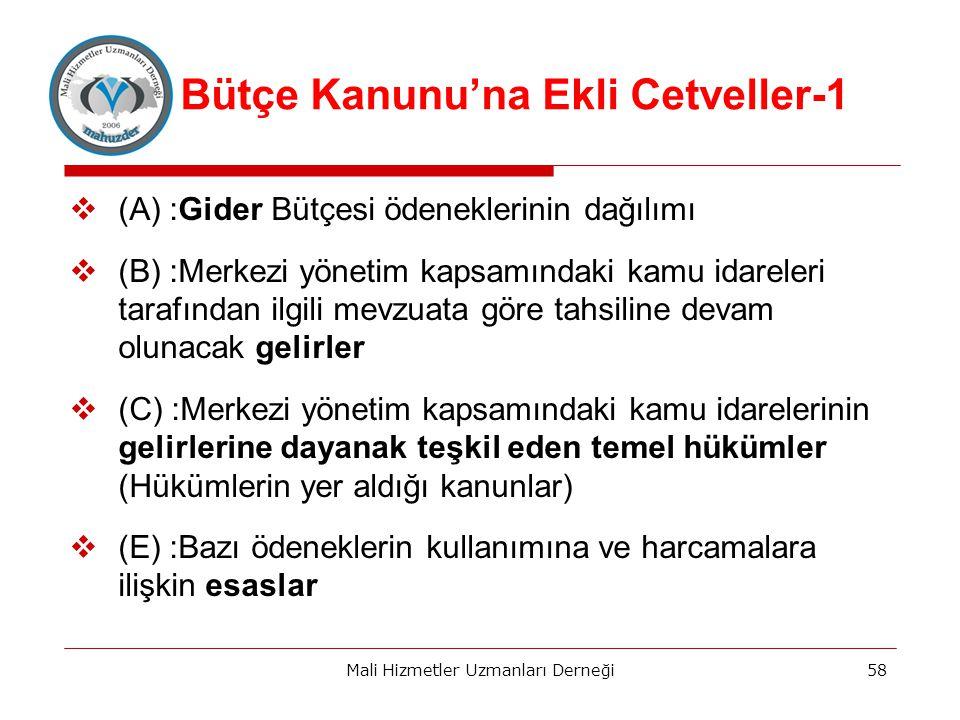 Bütçe Kanunu'na Ekli Cetveller-1