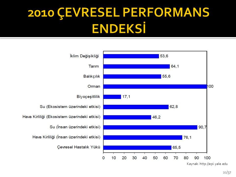 2010 ÇEVRESEL PERFORMANS ENDEKSİ