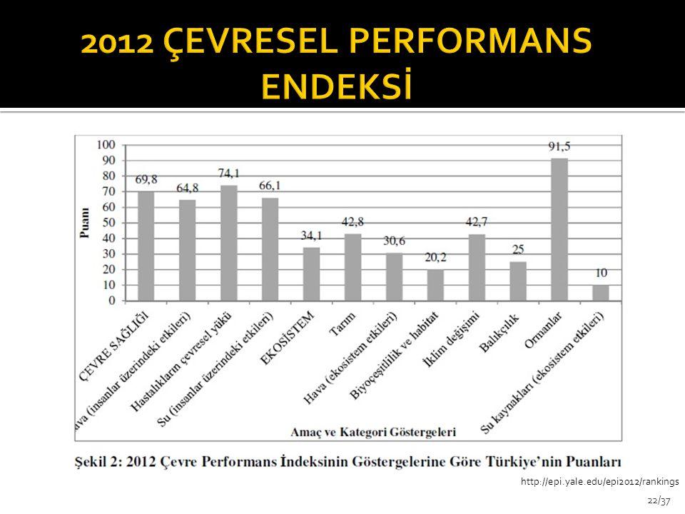 2012 ÇEVRESEL PERFORMANS ENDEKSİ
