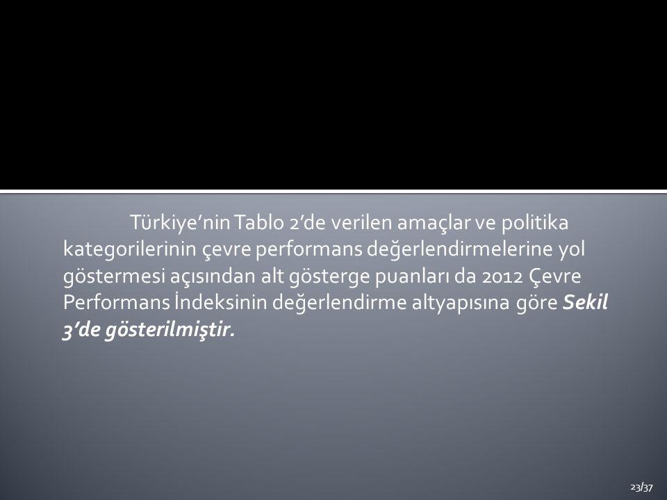 Türkiye'nin Tablo 2'de verilen amaçlar ve politika kategorilerinin çevre performans değerlendirmelerine yol göstermesi açısından alt gösterge puanları da 2012 Çevre Performans İndeksinin değerlendirme altyapısına göre Sekil 3'de gösterilmiştir.