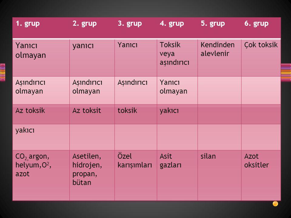 Yanıcı olmayan yanıcı 1. grup 2. grup 3. grup 4. grup 5. grup 6. grup