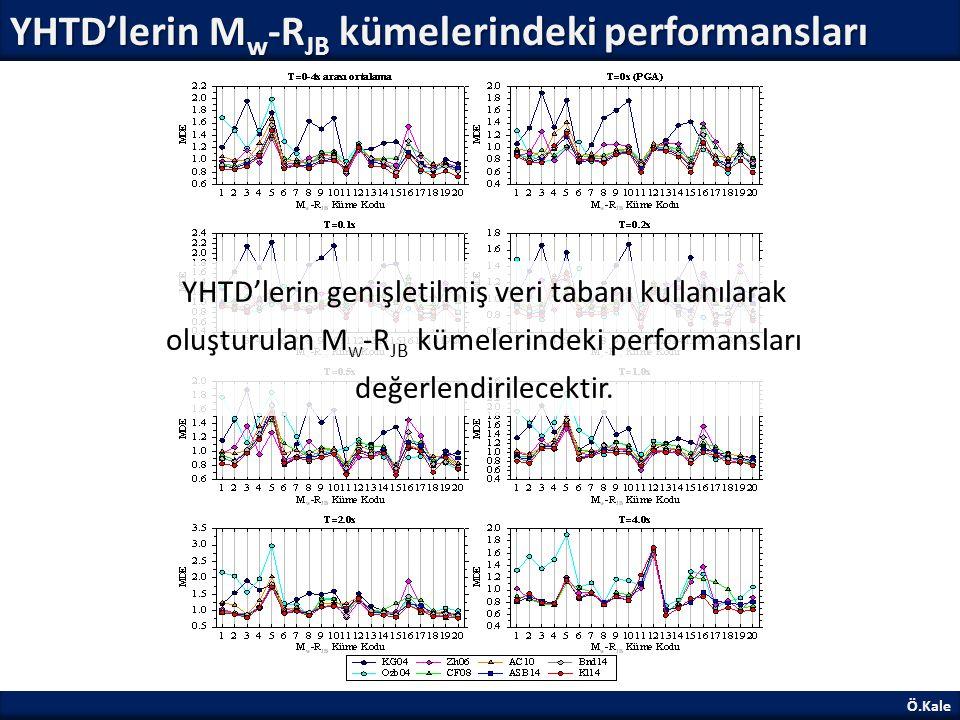 YHTD'lerin Mw-RJB kümelerindeki performansları