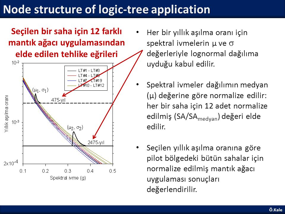 Node structure of logic-tree application