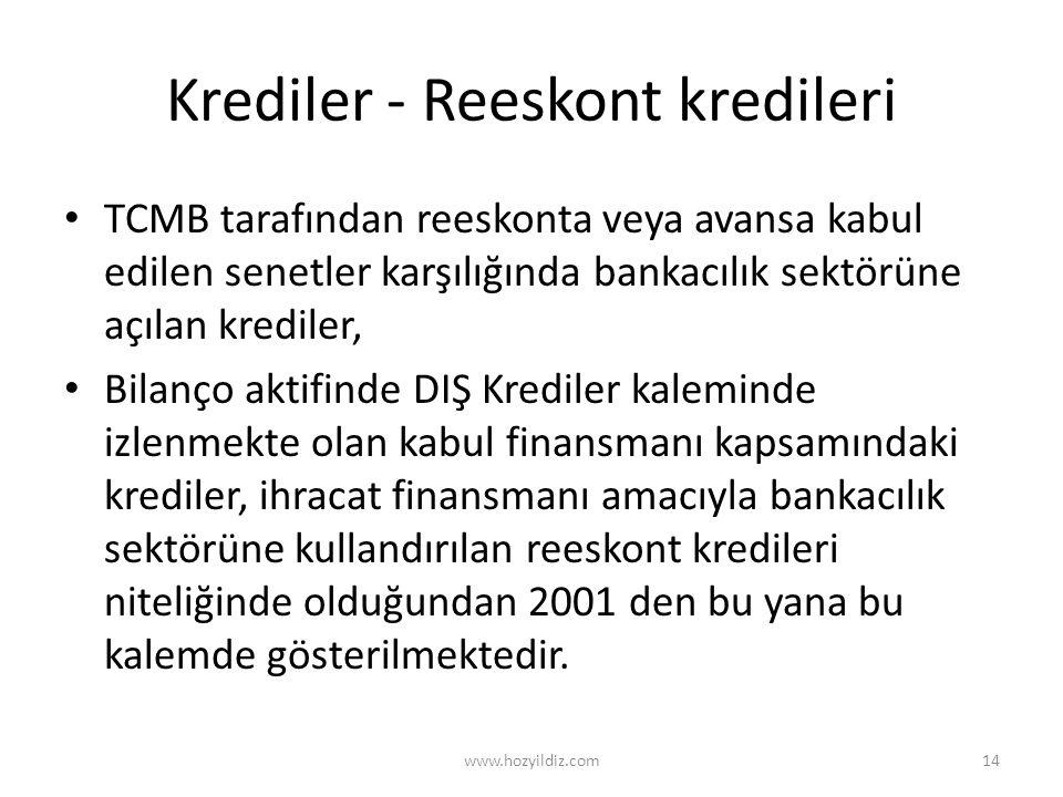 Krediler - Reeskont kredileri