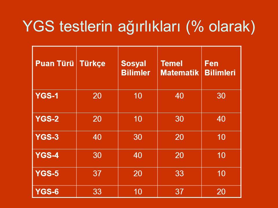YGS testlerin ağırlıkları (% olarak)