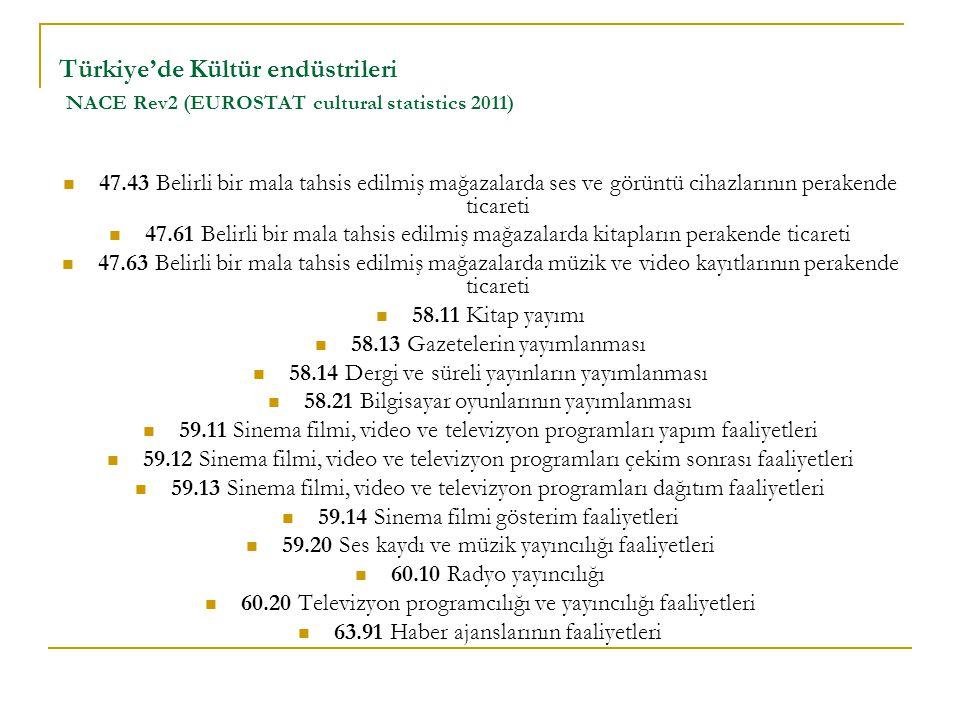 Türkiye'de Kültür endüstrileri NACE Rev2 (EUROSTAT cultural statistics 2011)