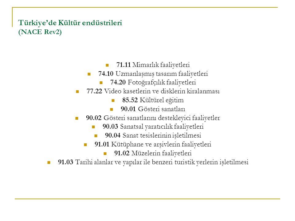 Türkiye'de Kültür endüstrileri (NACE Rev2)