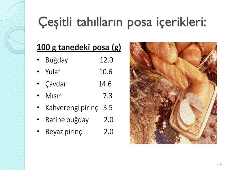 Çeşitli tahılların posa içerikleri: