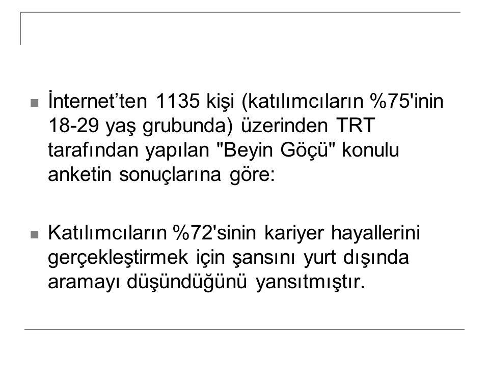 İnternet'ten 1135 kişi (katılımcıların %75 inin 18-29 yaş grubunda) üzerinden TRT tarafından yapılan Beyin Göçü konulu anketin sonuçlarına göre: