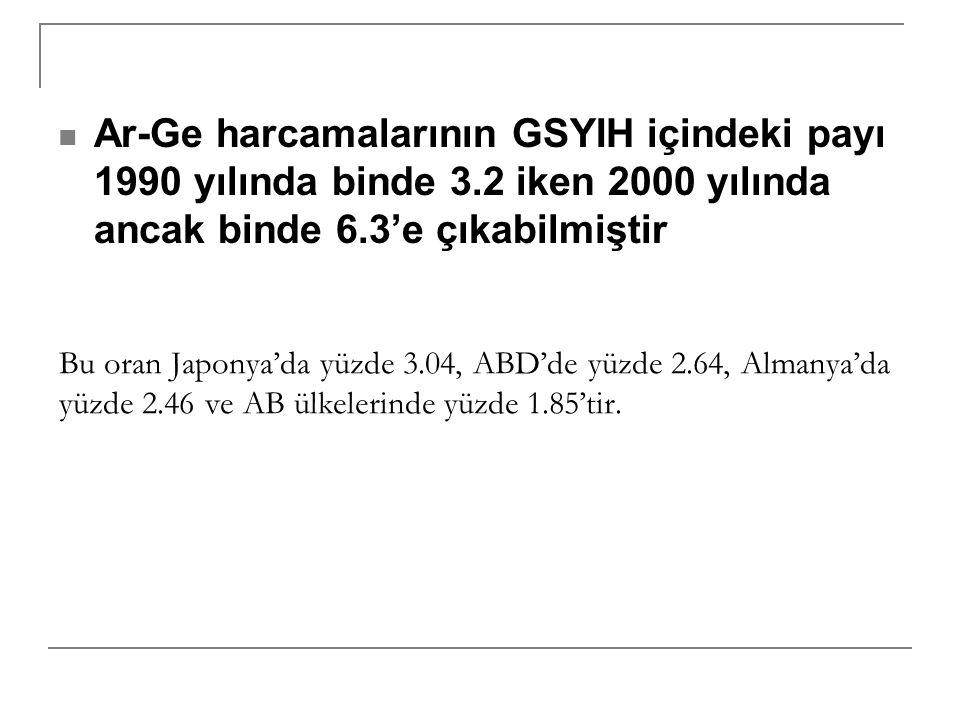 Ar-Ge harcamalarının GSYIH içindeki payı 1990 yılında binde 3