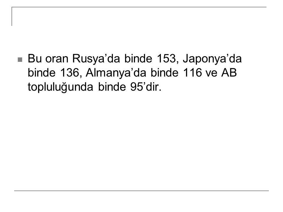 Bu oran Rusya'da binde 153, Japonya'da binde 136, Almanya'da binde 116 ve AB topluluğunda binde 95'dir.
