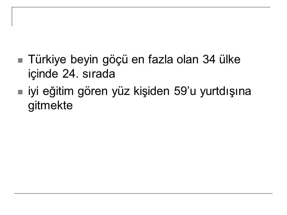 Türkiye beyin göçü en fazla olan 34 ülke içinde 24. sırada