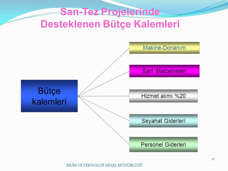 San-Tez Projelerinde Desteklenen Bütçe Kalemleri