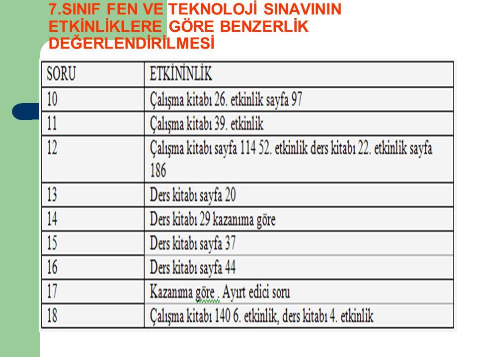 7.SINIF FEN VE TEKNOLOJİ SINAVININ ETKİNLİKLERE GÖRE BENZERLİK DEĞERLENDİRİLMESİ