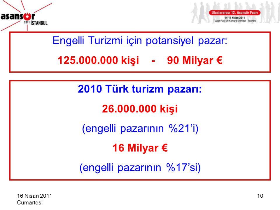 Engelli Turizmi için potansiyel pazar: 125.000.000 kişi - 90 Milyar €