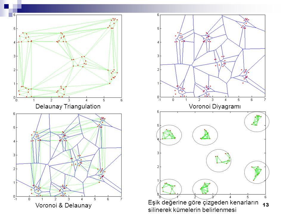 Delaunay Triangulation