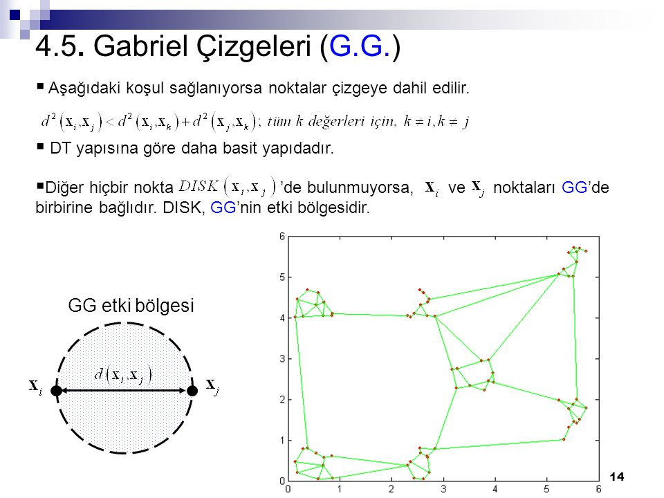 4.5. Gabriel Çizgeleri (G.G.)