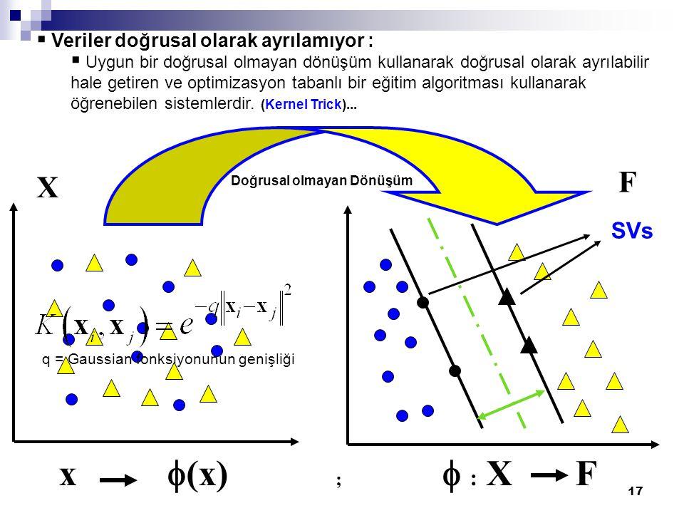 x f(x) ; f : X F F X SVs Veriler doğrusal olarak ayrılamıyor :